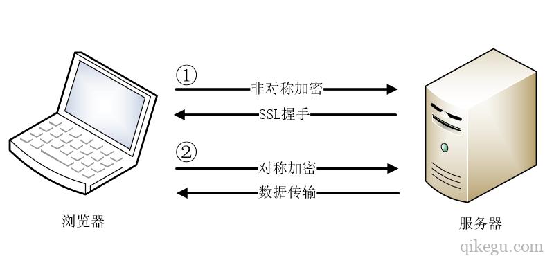 SSL传输数据