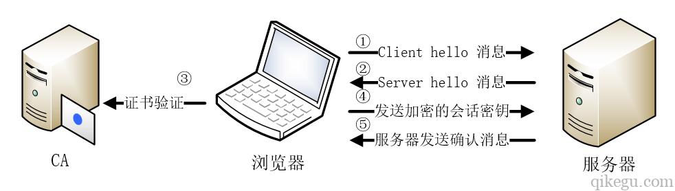 SSL 握手