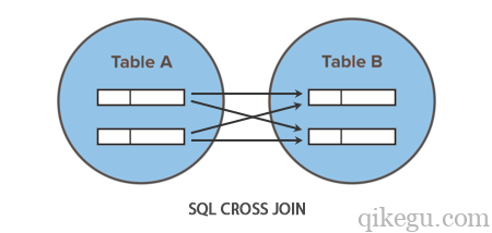 SQL CROSS JOIN