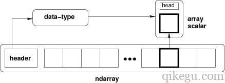 ndarray内存结构