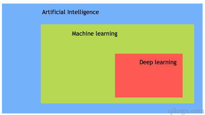 人工智能分类