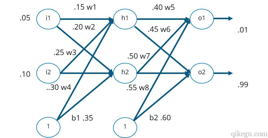 神经网络例子