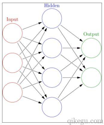 人工神经网络2