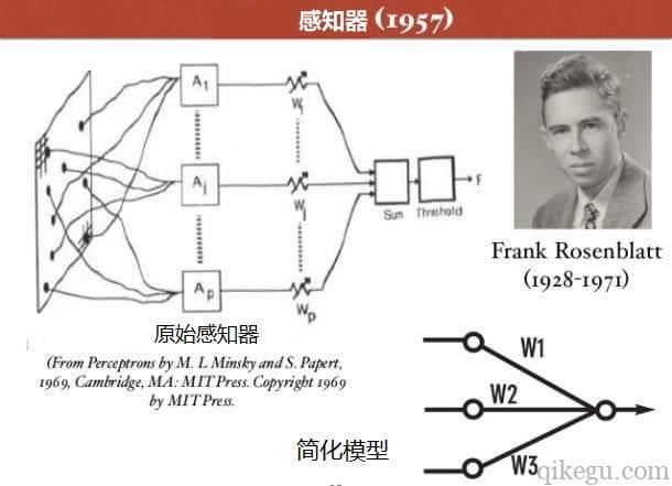 原始感知器