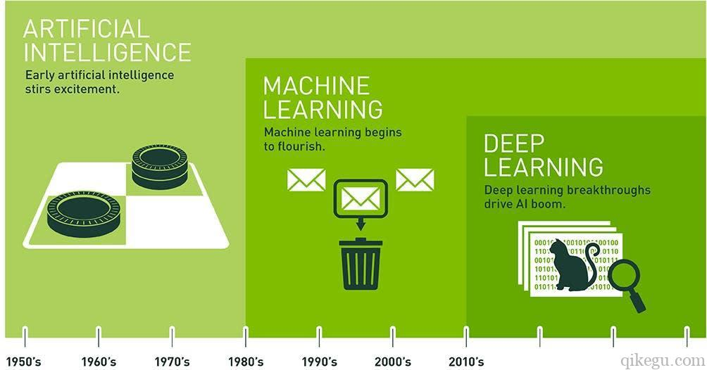 人工智能历史