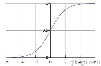 Sigmoid函数曲线