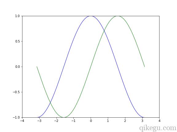 Matplotlib 图形绘制1