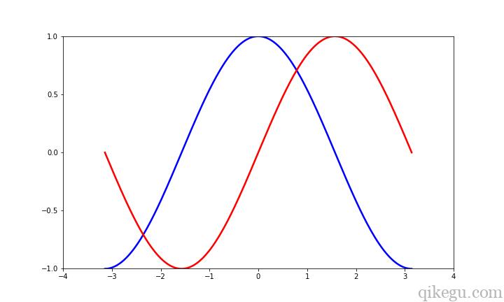 Matplotlib 图形绘制2