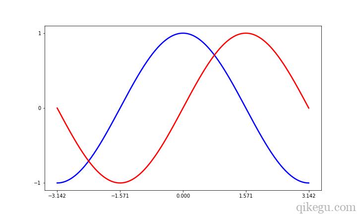 Matplotlib 图形绘制4