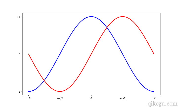 Matplotlib 图形绘制5