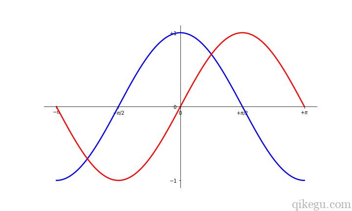 Matplotlib 图形绘制6
