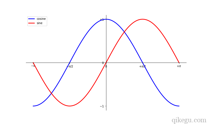 Matplotlib 图形绘制7