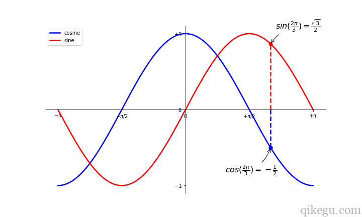 Matplotlib 图形绘制8
