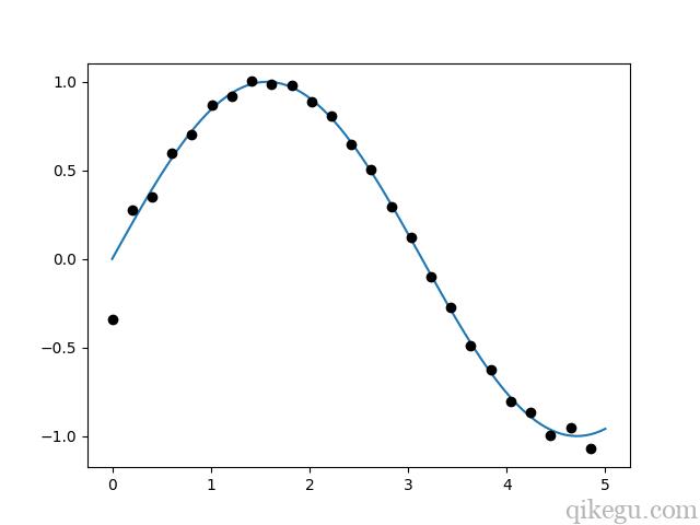 scipy signal 图1